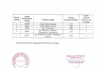 Postanowienie Komisarza Wyborczego dot. okręgów w wyborach do rady powiatu