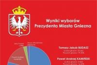 Władze Gniezna na kadencję 2018 - 2023 wybrane