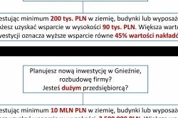 Inwestycja w Gnieźnie - jak uzyskać wsparcie finansowe? Spotkanie już 9 października!