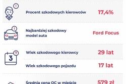 Gniezno 83. na liście miast, w których kierowcy najczęściej deklarują szkodę w historii OC