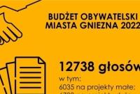 Rekordowy Budżet Obywatelski. Znamy już wyniki